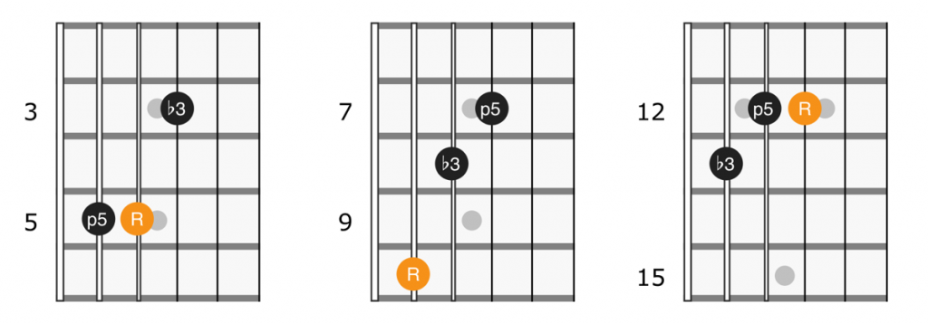 Minor triad shapes on strings 3, 4, and 5