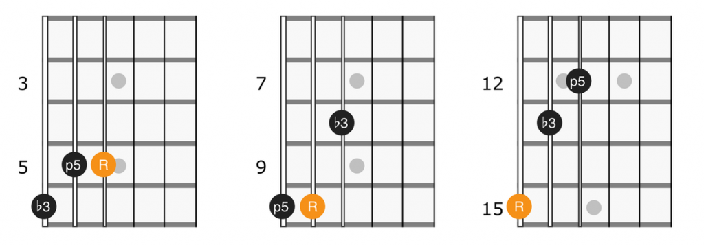 Minor triad shapes string 4, 5, and 6