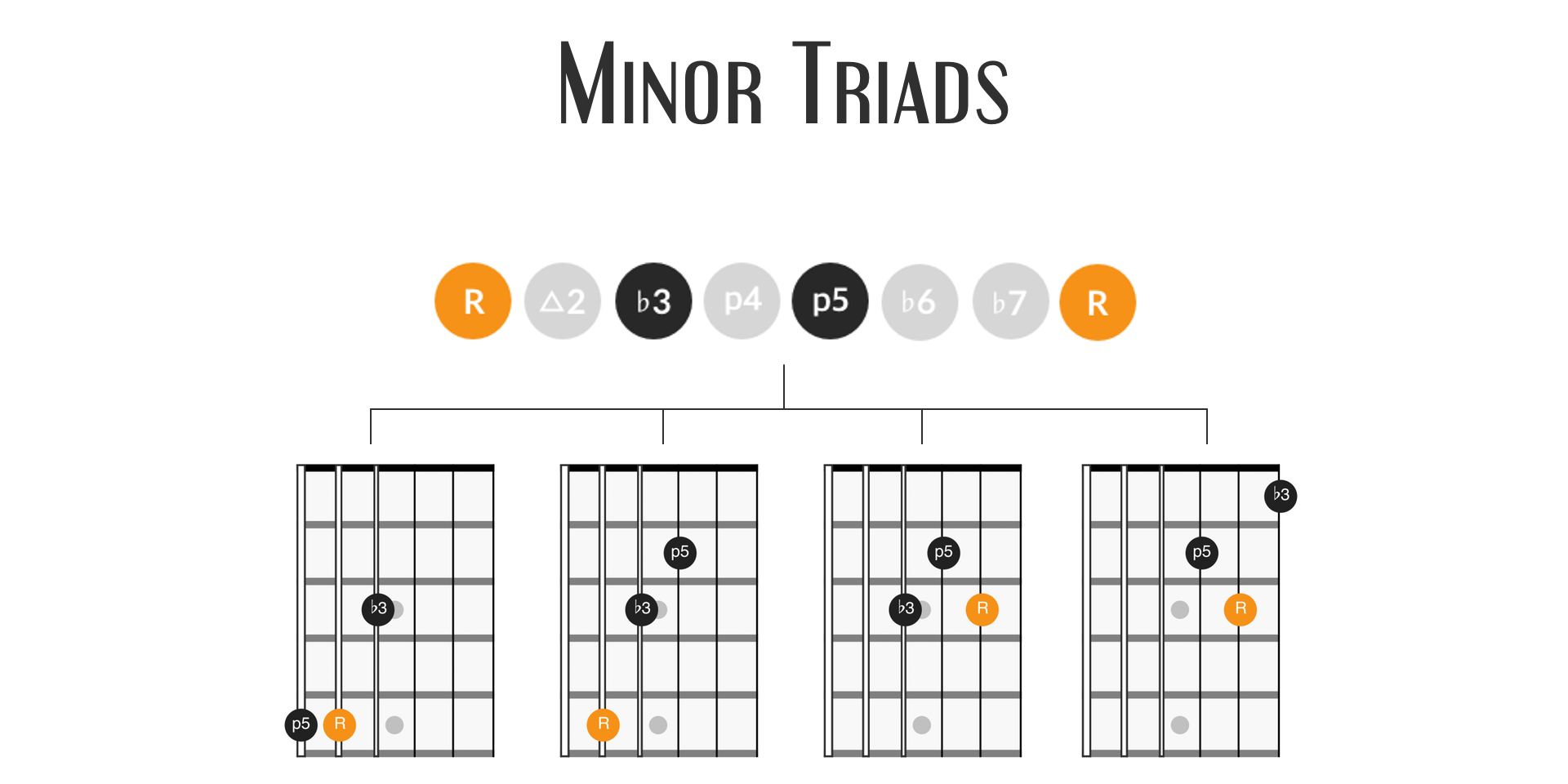 Minor triads featured image