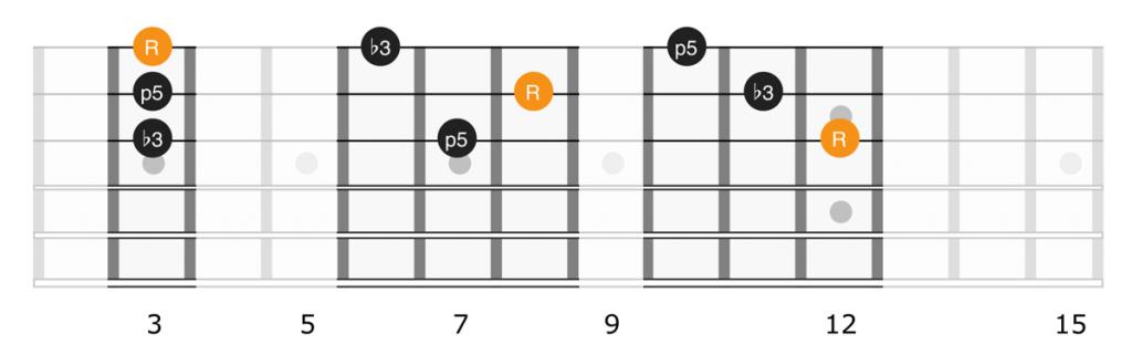 Minor triad shapes full neck, strings 1, 2, 3