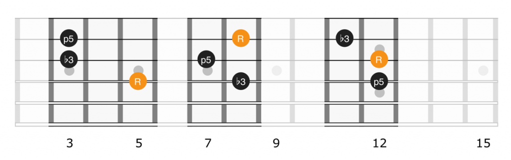 Minor triad shapes full neck, strings 2, 3, 4