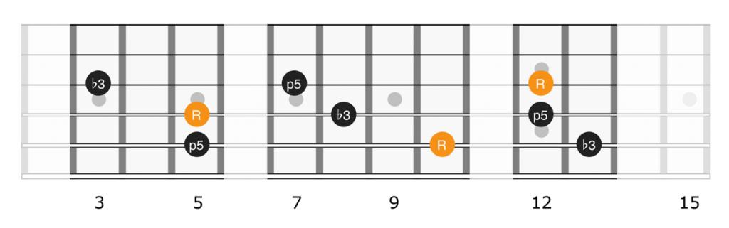 Minor triad shapes full neck, strings 3, 4, 5