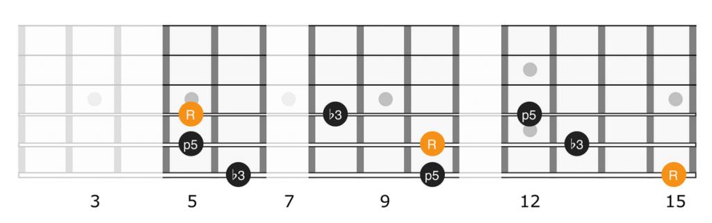 Minor triads on strings 4, 5, 6 full neck