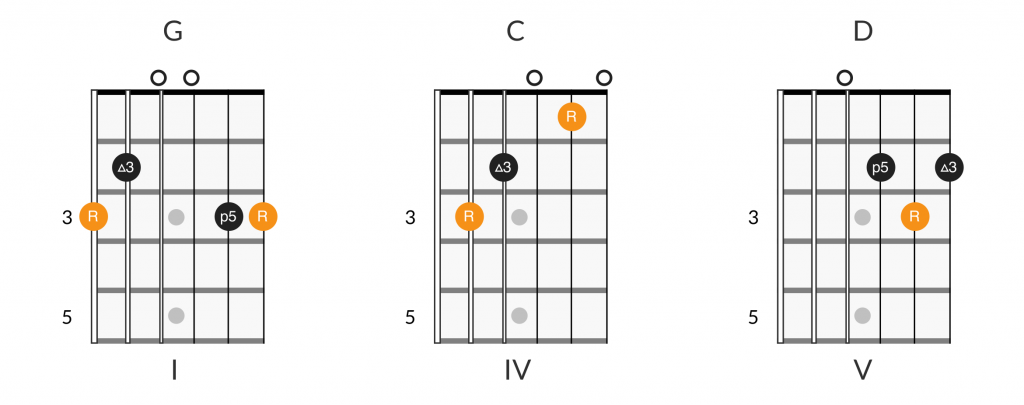 G C D open chord positions