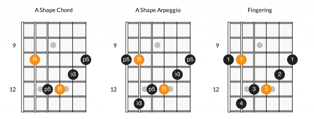 A shape minor arpeggio fretboard diagram
