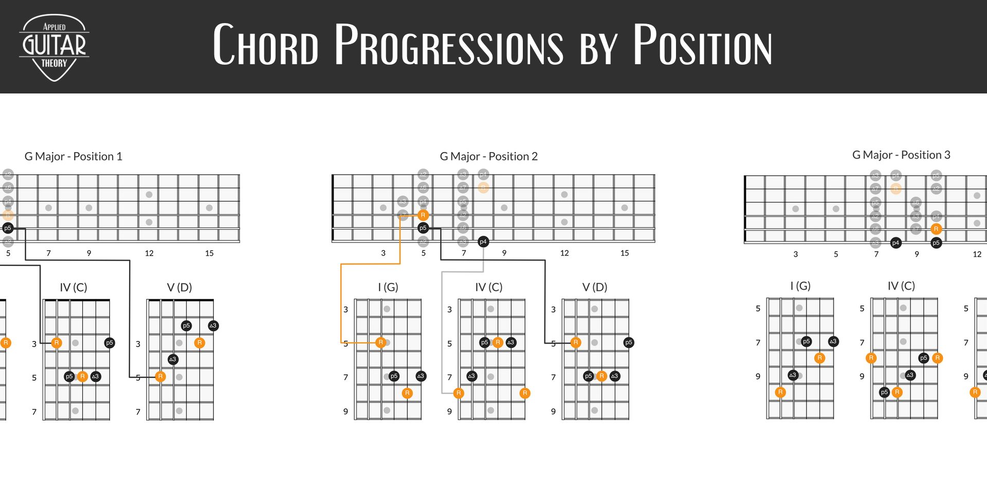 Chord progressions by position (I-IV-V)