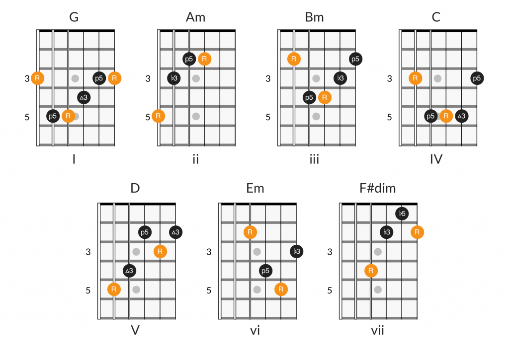 Chords in position 1 of key of G major
