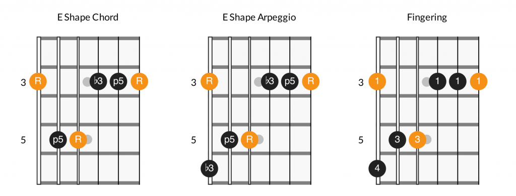 CAGED E shape, minor chord and arpeggio fretboard diagram