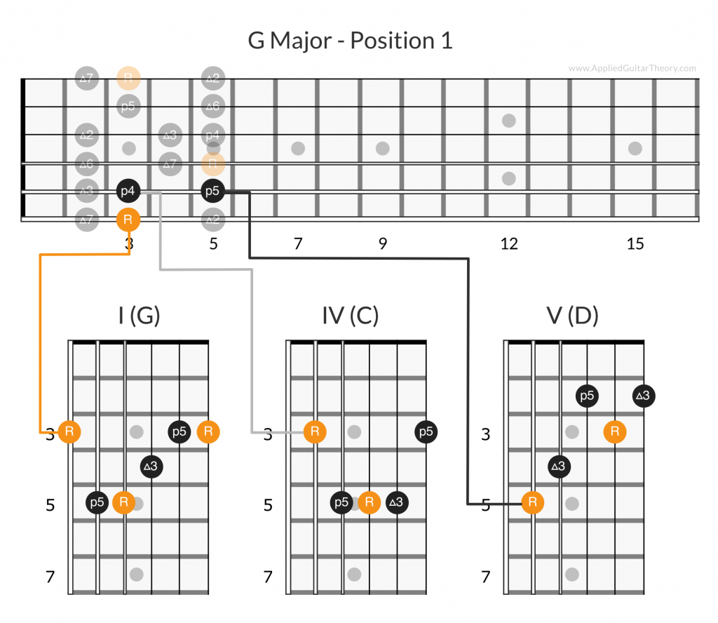 G major I IV V chords position 1