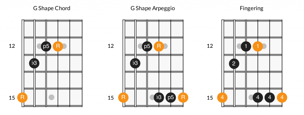 CAGED G shape fretboard diagram, minor chord and arpeggio