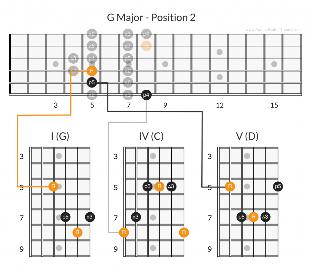 G major I IV V chords position  2