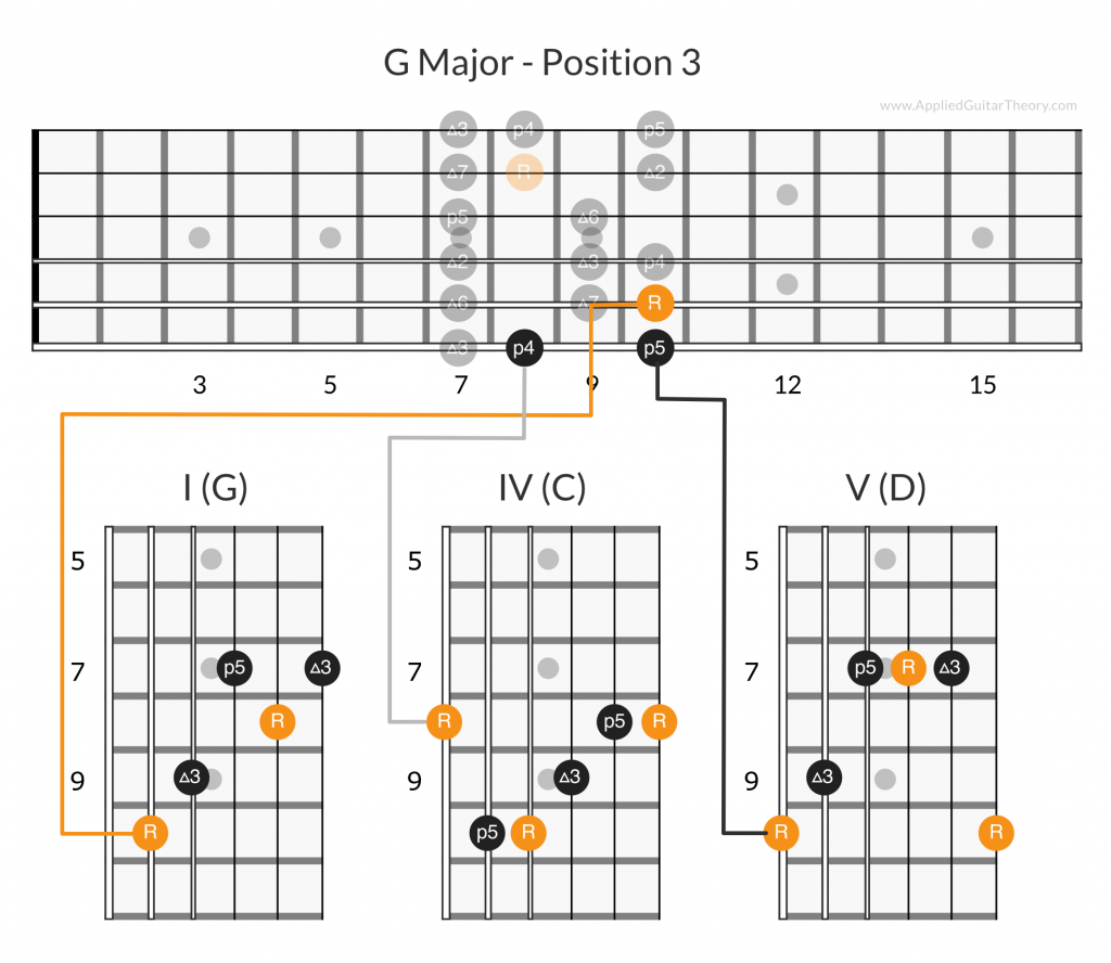 G major I IV V chords position 3