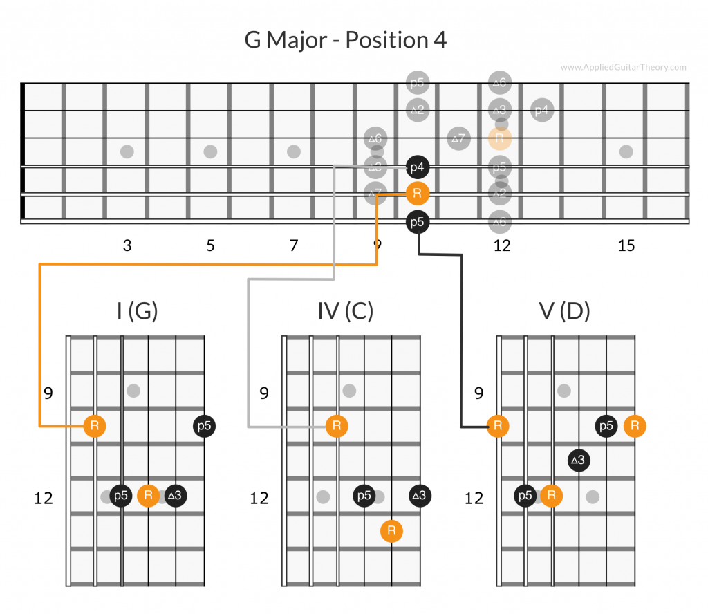 G major I IV V chords position 4