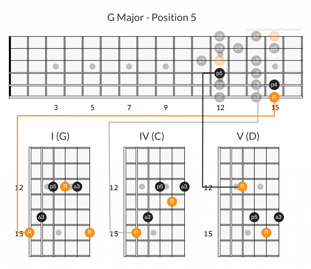 G major I IV V chords position 5