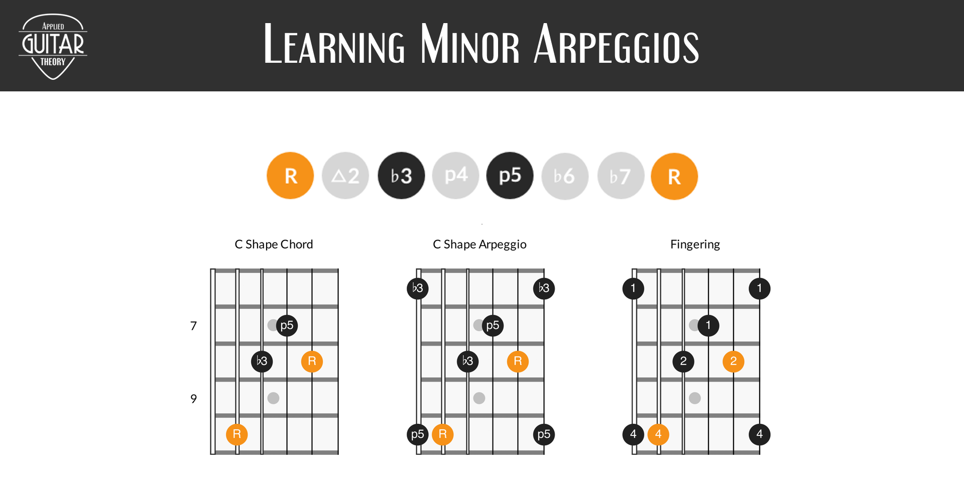 Learning minor arpeggios