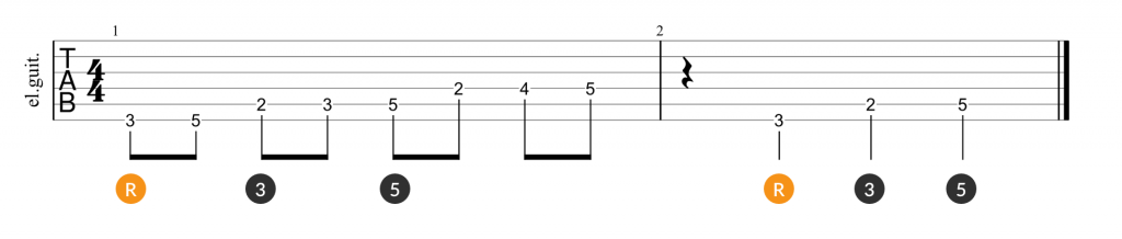Major scale and root, 3rd, 5th triad guitar tab