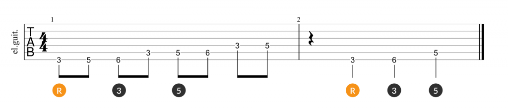 Minor scale and root, 3rd, 5th triad guitar tab