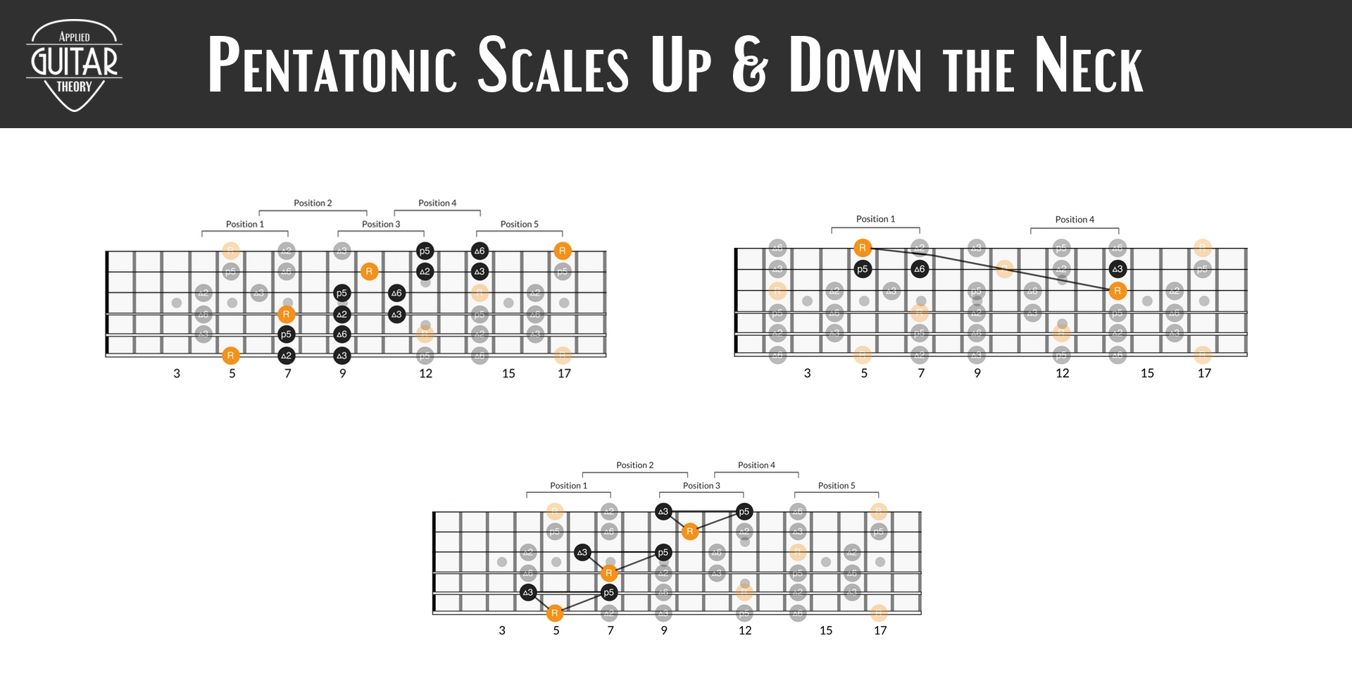 Pentatonic scales up and down the neck diagrams image