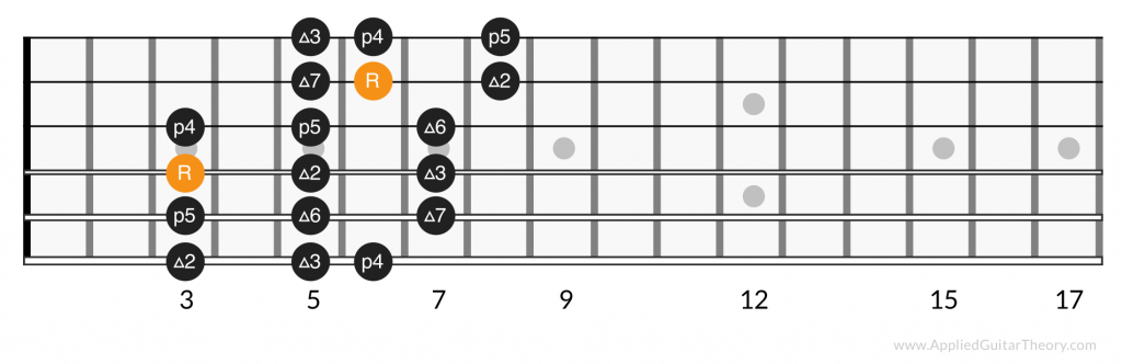 3 notes per string major scale, position 2