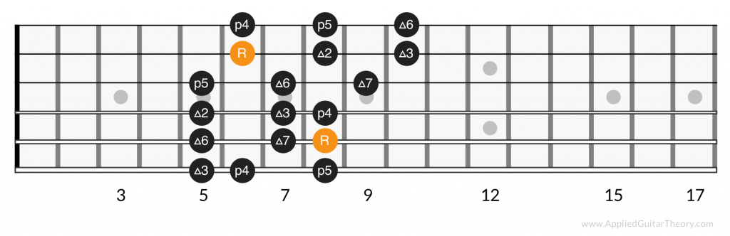 3 notes per string major scale, position 3