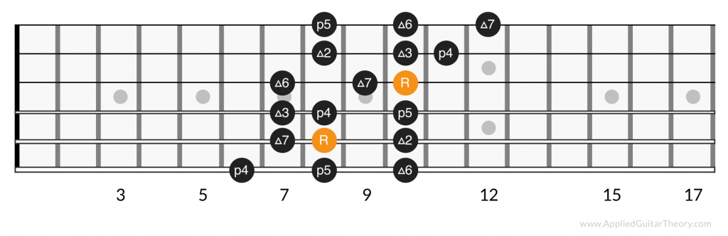 3 notes per string major scale, position 4