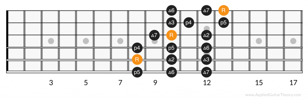 3 notes per string major scale, position 5