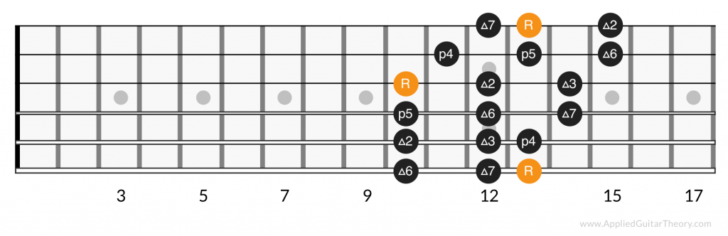 3 notes per string major scale, position 6