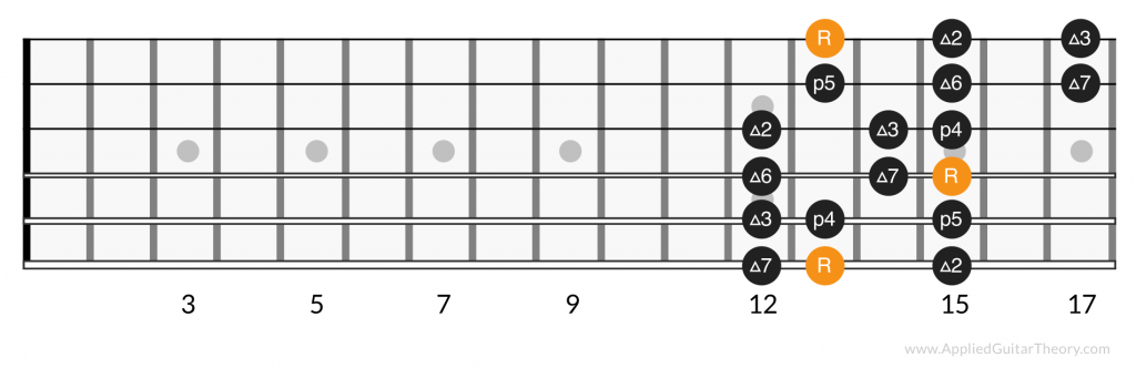 3 notes per string major scale, position 7