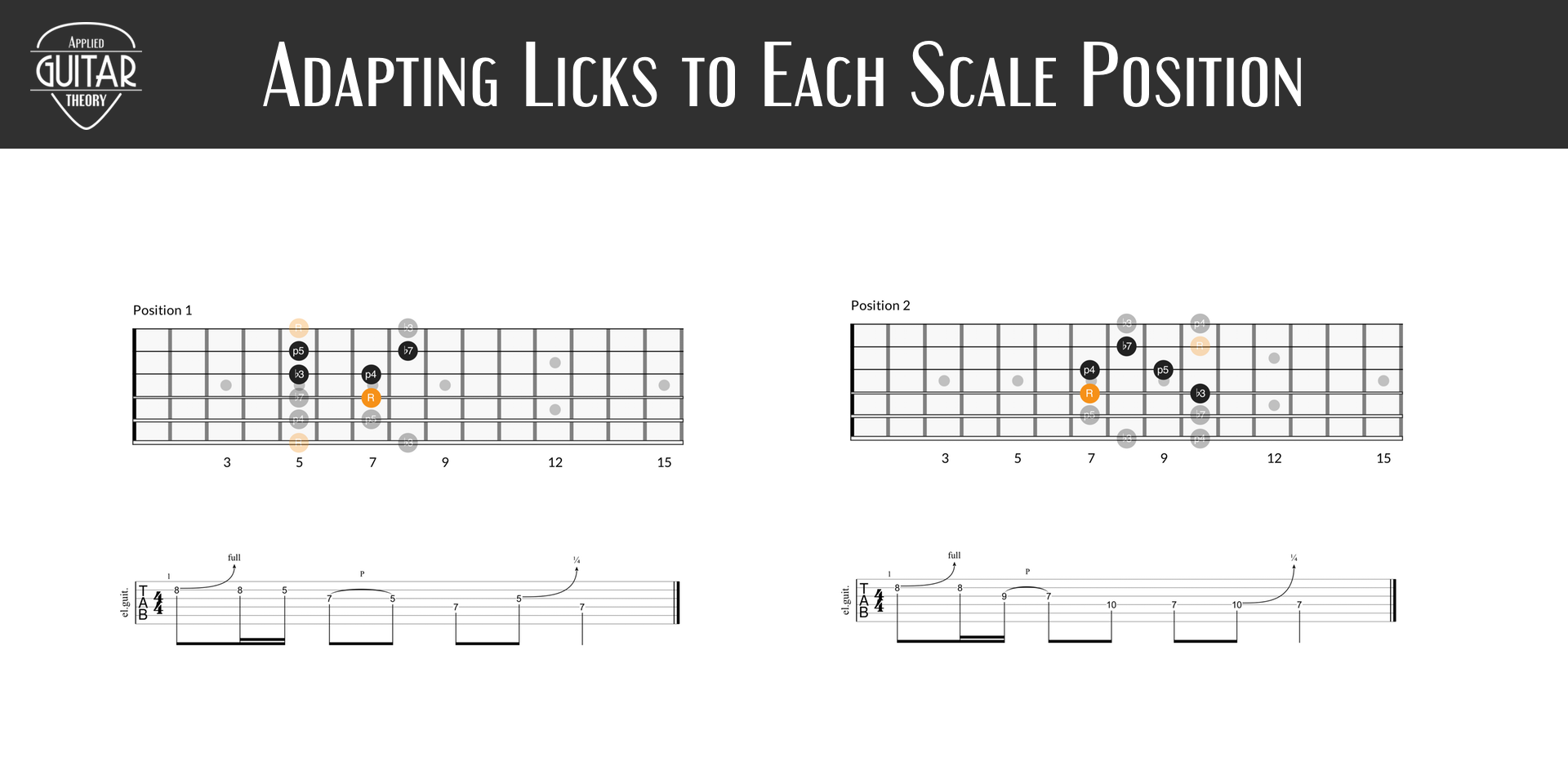 Adapting licks to each scale position