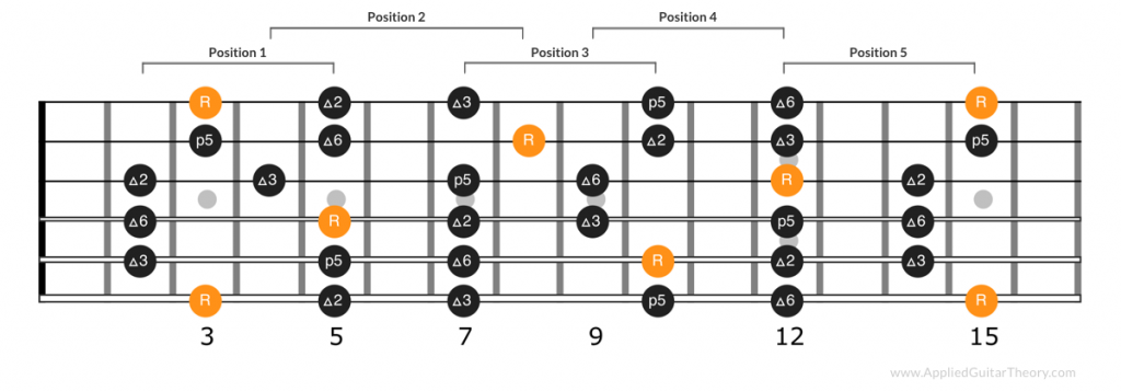 G major pentatonic scale positions on neck