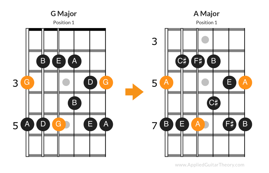 Transposing G major and A major pentatonic scales