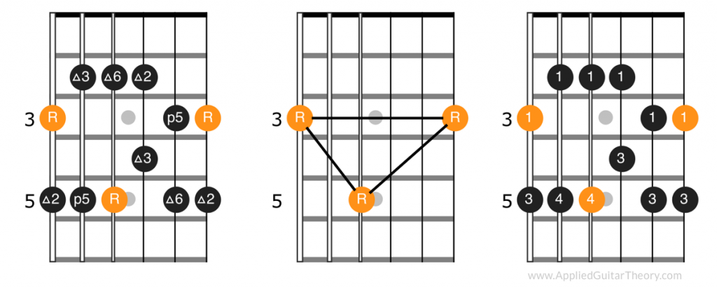 First position pattern, root notes, and fingerings of major pentatonic