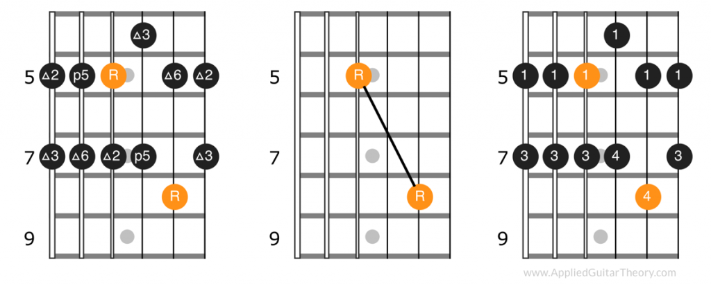 Second position pattern, root notes, and fingerings of major pentatonic