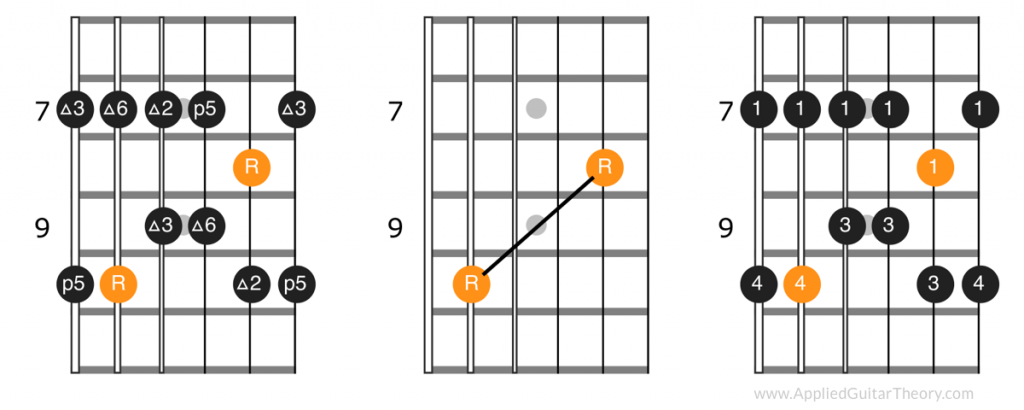 Third position pattern, root notes, and fingerings of major pentatonic scale