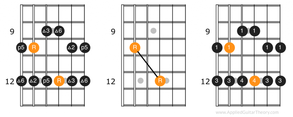 Fourth position pattern, root notes, and fingerings of major pentatonic