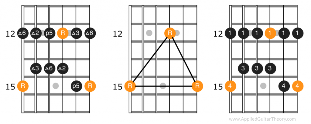 Fifth position pattern, root notes, and fingerings of major pentatonic