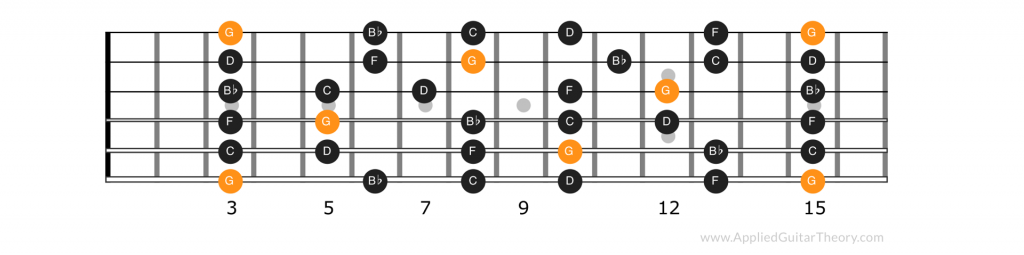 Notes of the G minor pentatonic scale