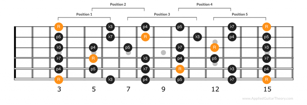 All notes of the minor pentatonic positions connected