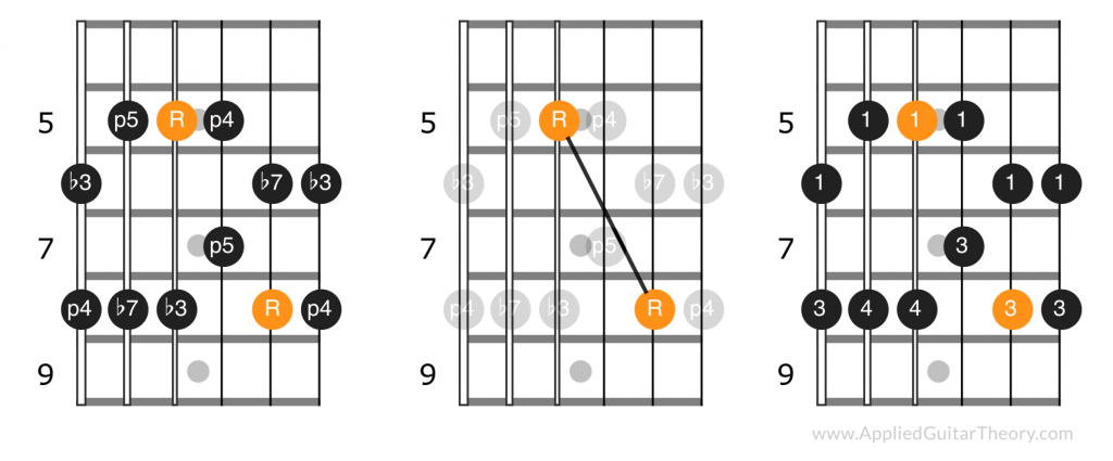 Pentatonic scale position two intervals, root note pattern and suggested fingering