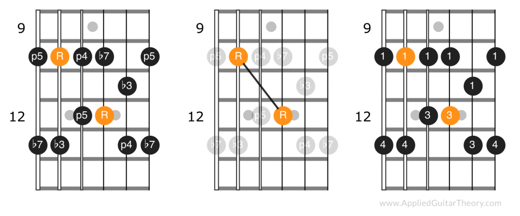 Pentatonic position four intervals, root note pattern and suggested fingering