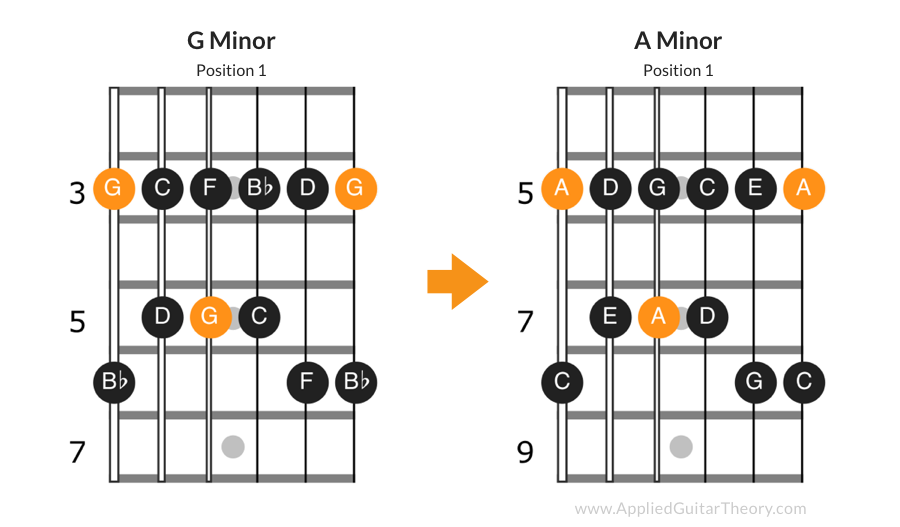 Transposing pentatonic scale to A minor pentatonic.