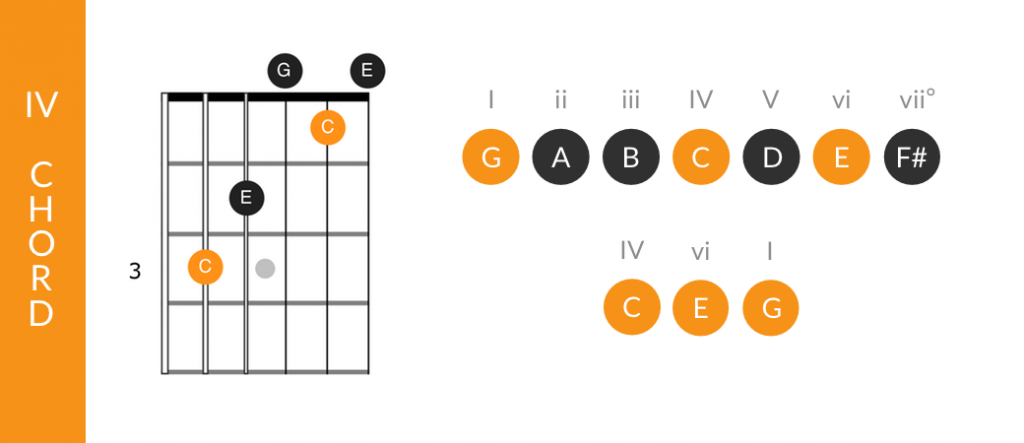 Function of the IV chord in major keys