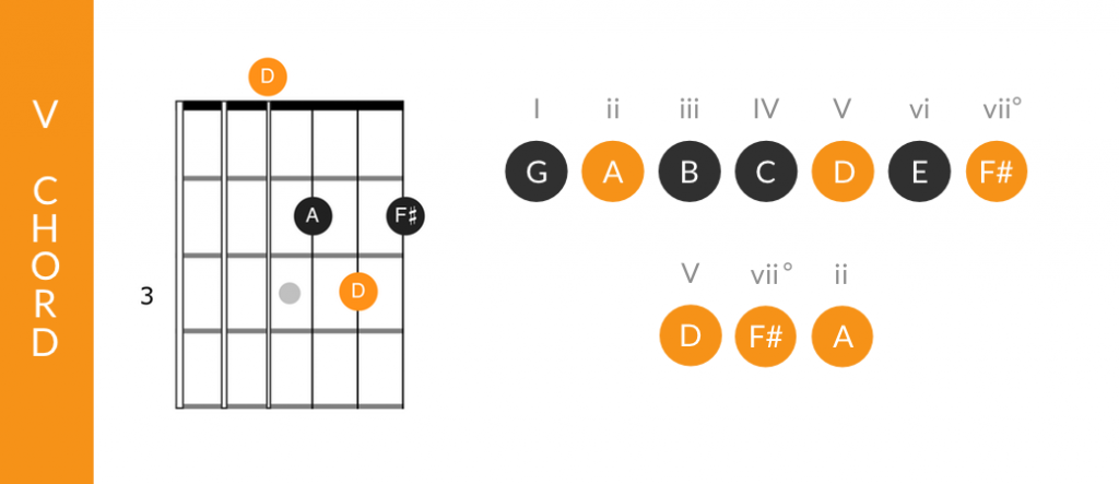 Dominant chord function of the V chord in major keys