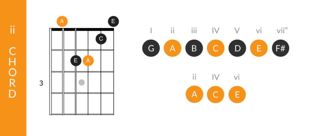 Subdominant chord function of the ii chord in a major key