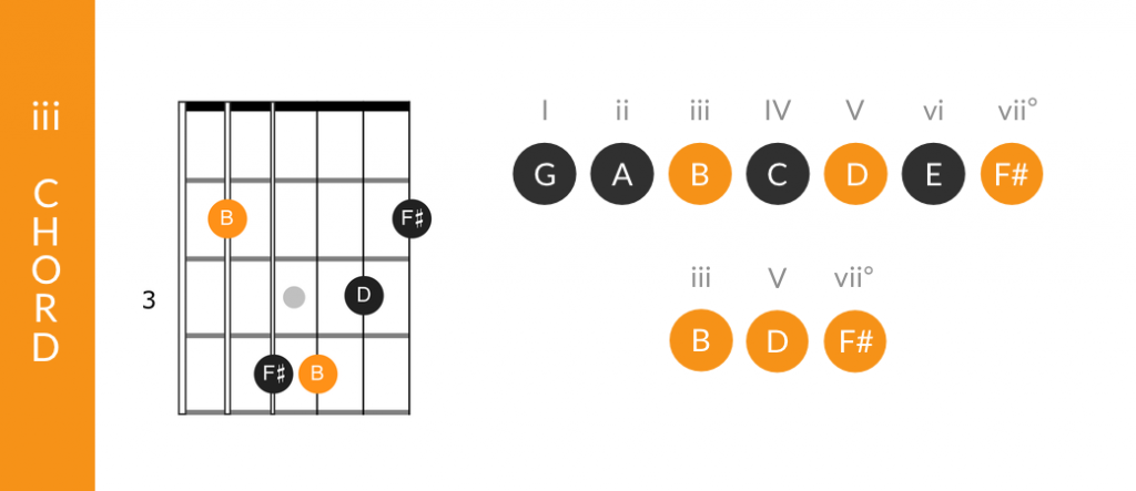 Tonic function of the iii chord in a major key