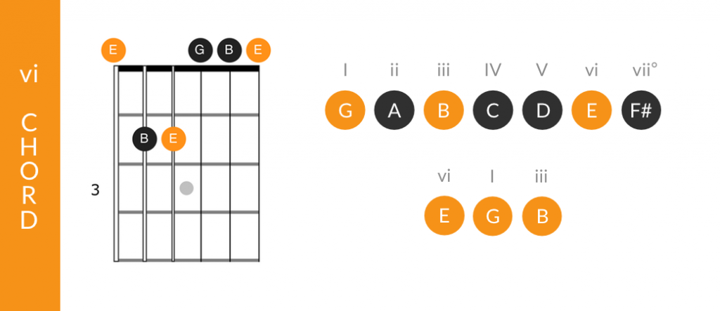 vi chord tones in the major scale