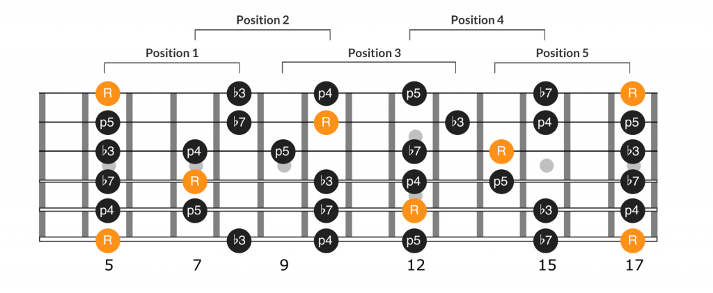 All five CAGED positions of the A minor pentatonic scale