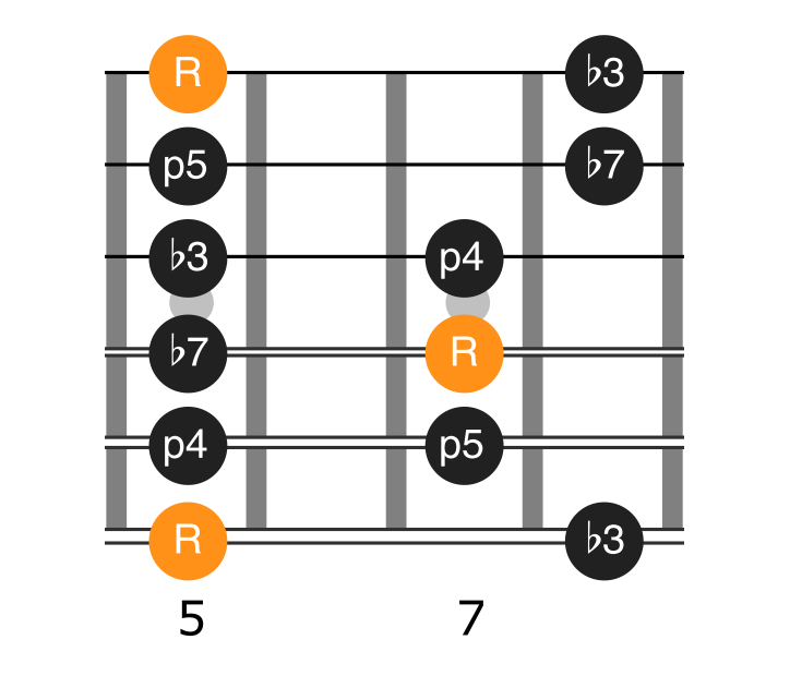 Position 1 of the a minor pentatonic