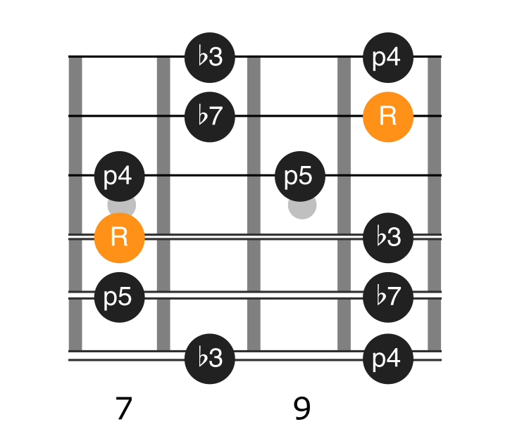 A minor pentatonic position two