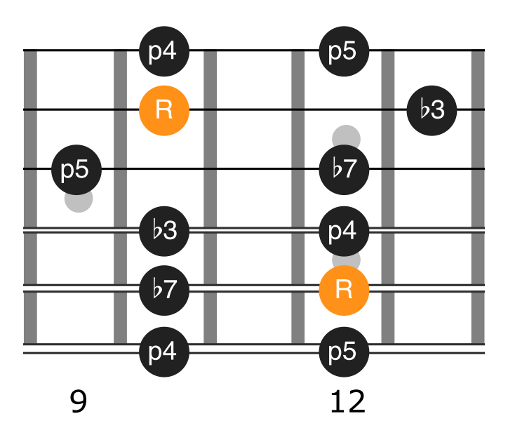 Position three of Am pentatonic